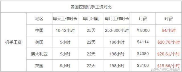 出国工作小视频,海外工作攻略,出国打工头条-各国挖掘机司机工资对比:美国是中国的5倍!